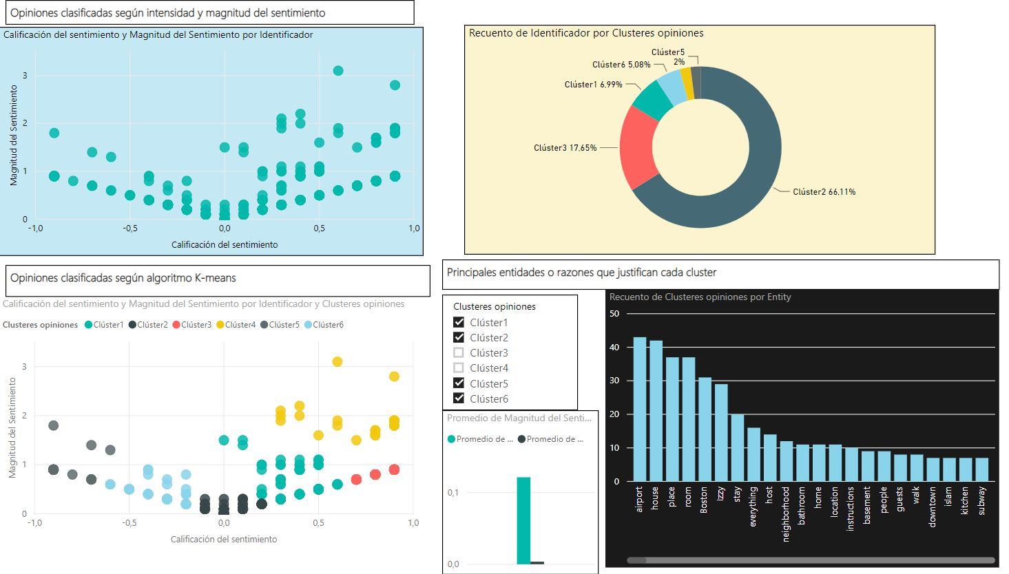 Aplicación de análisis de sentimientos a encuestas de satisfacción